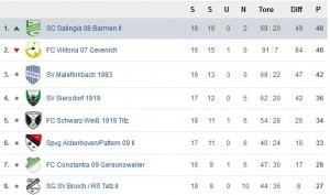 Die Tabelle nach dem 21. Spieltag. Quelle: FuPa.net/dueren