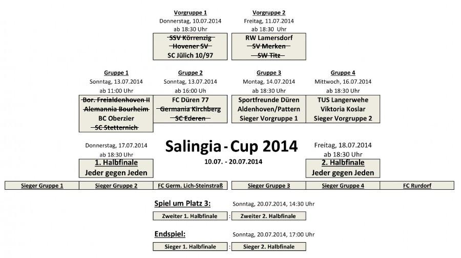 Turnierplan 2