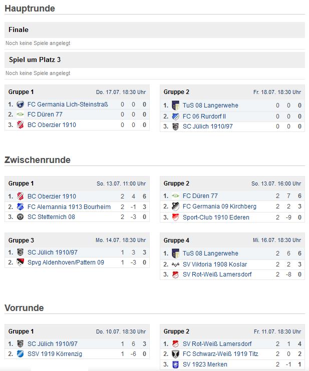 Salingia Cup 2014 - Gruppenphase beendet