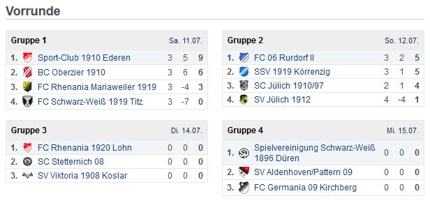Vorrunde Salingia Cup 2015 Teil 1