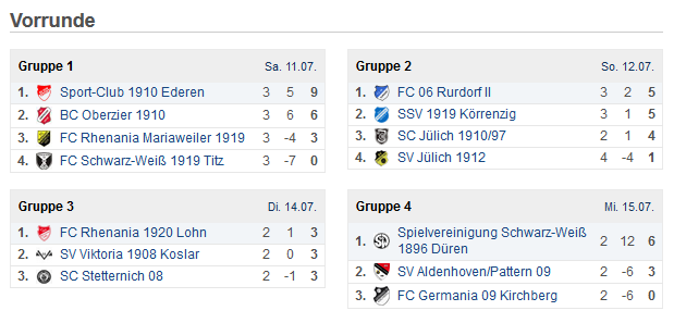 Ergebnisse Vorrunde Salingia Cup 2015