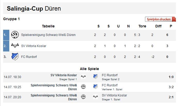 Gruppe 1 Salingia-Cup 2016