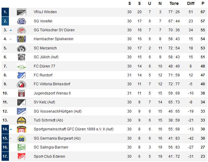 Tabelle 1617 30. Spieltag